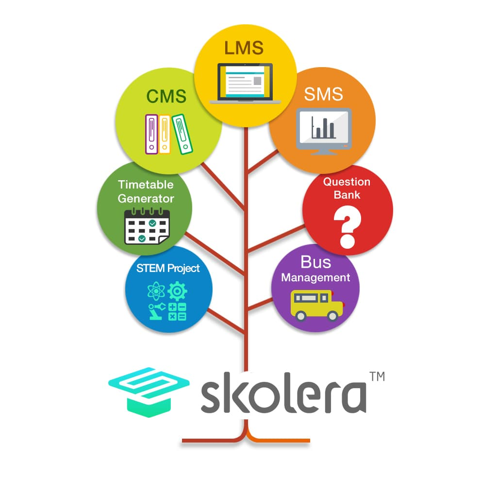 Skolera LMS integrated with SMS